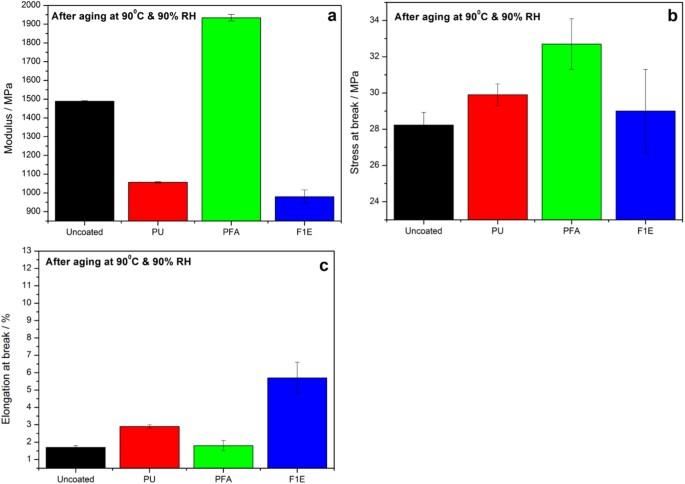 Bio-based coatings for reducing water sorption in natural