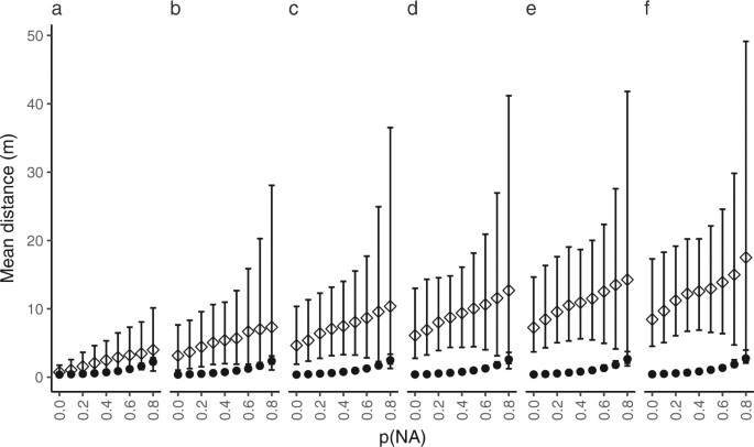 Positioning of aquatic animals based on time-of-arrival and random