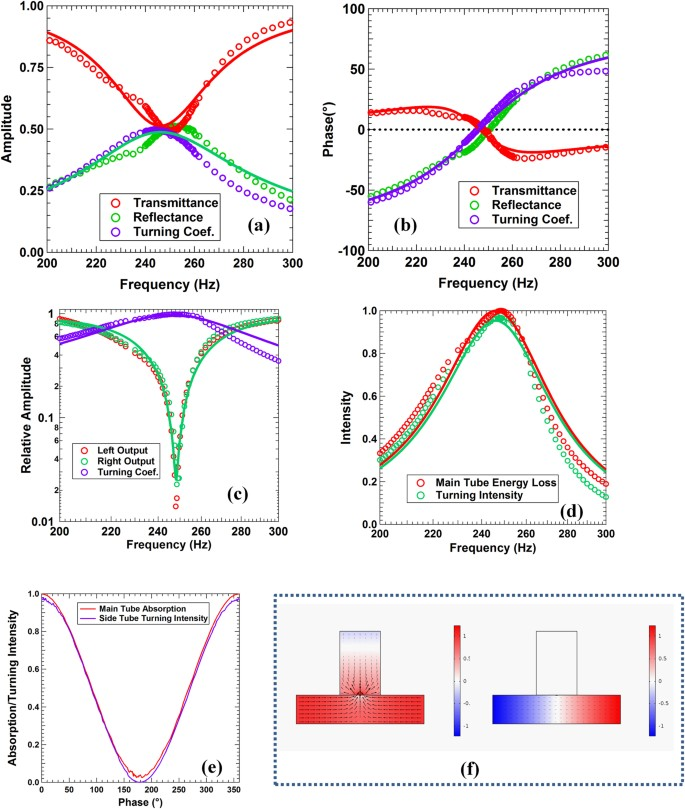 Wave Manipulations by Coherent Perfect Channeling | Scientific Reports