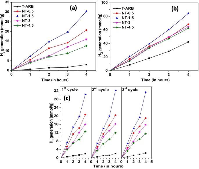 A Study on Doped Heterojunctions in TiO 2 Nanotubes: An Efficient
