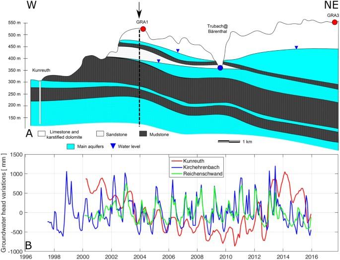 Monitoring ground water storage at mesoscale using seismic