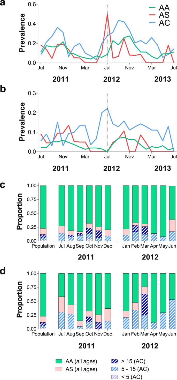Hemoglobin variants shape the distribution of malaria