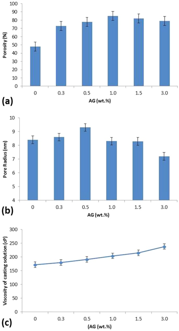 Characterization and Separation Performance of a Novel