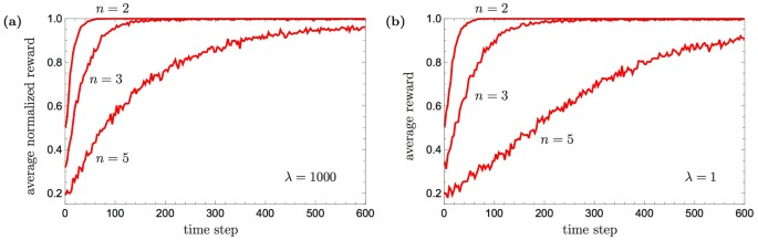 Projective simulation with generalization | Scientific Reports