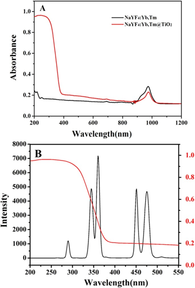 Photocatalytic degradation of microcystin-LR with a