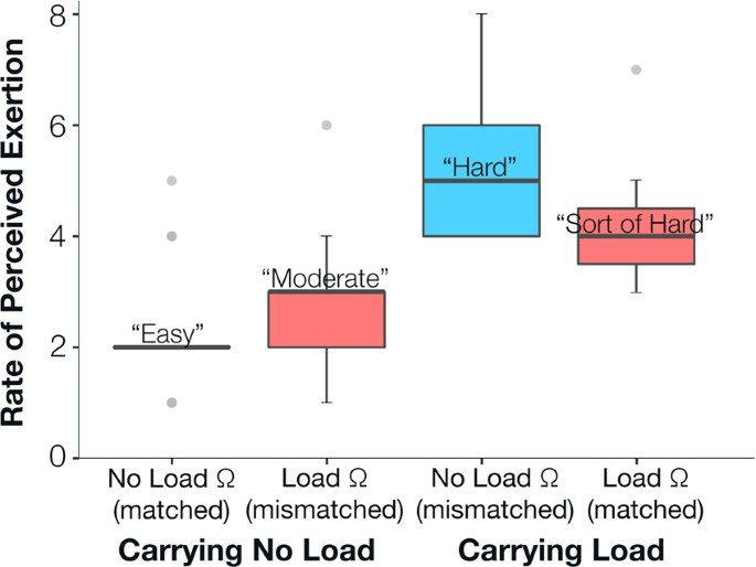 both load and prosthetic knee mechanics significantly affected subjects'  rate of perceived exertion  rate of perceived exertion distribution summary  of all