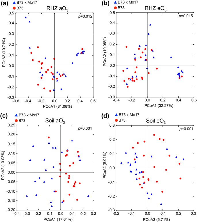 Shifts in microbial communities in soil, rhizosphere and
