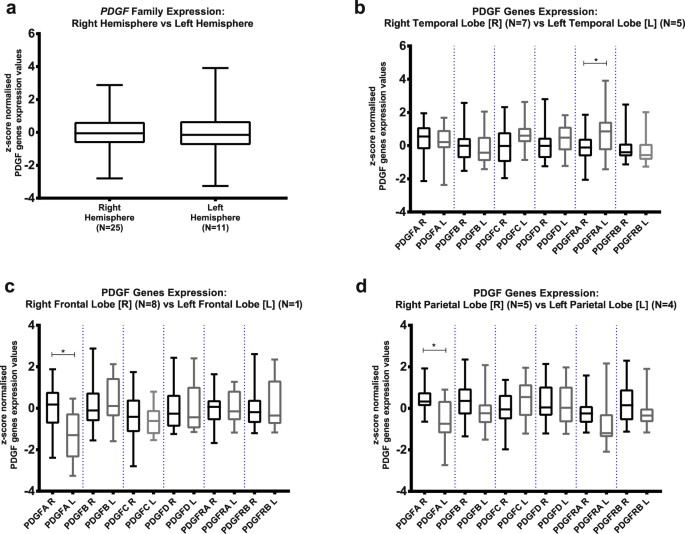 PDGF Family Expression in Glioblastoma Multiforme: Data Compilation