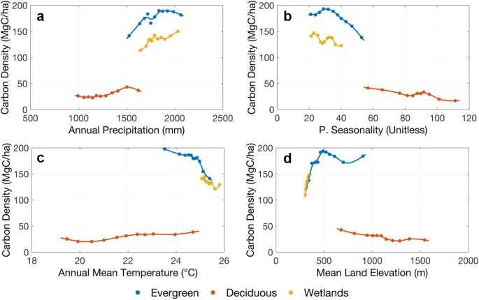 Spatial Distribution of Carbon Stored in Forests of the