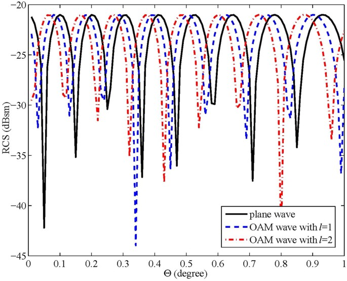 RCS Diversity of Electromagnetic Wave Carrying Orbital