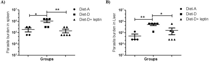 Leptin regulates Granzyme-A, PD-1 and CTLA-4 expression in T cell to