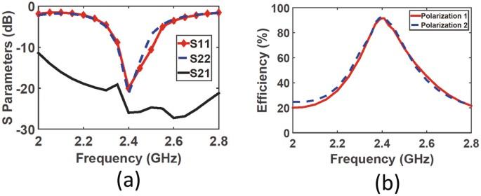 Harvesting the Energy of Multi-Polarized Electromagnetic