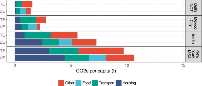 Reducing Urban Greenhouse Gas Footprints | Scientific Reports