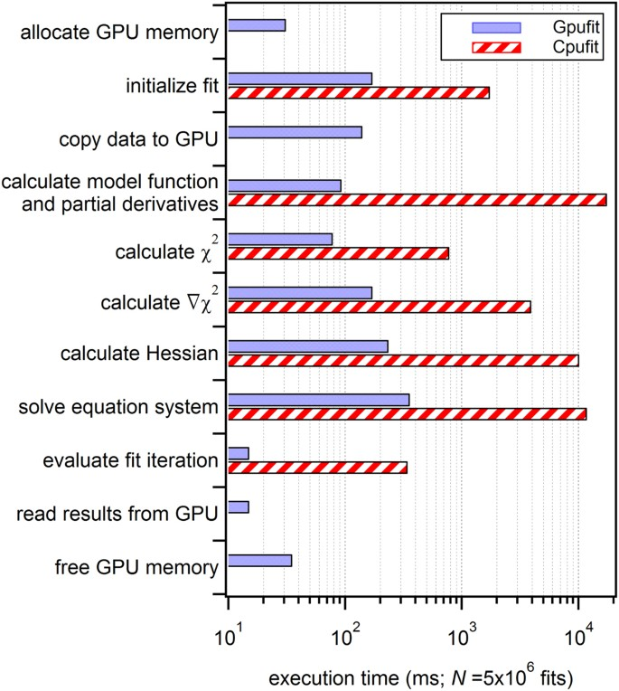 Gpufit: An open-source toolkit for GPU-accelerated curve
