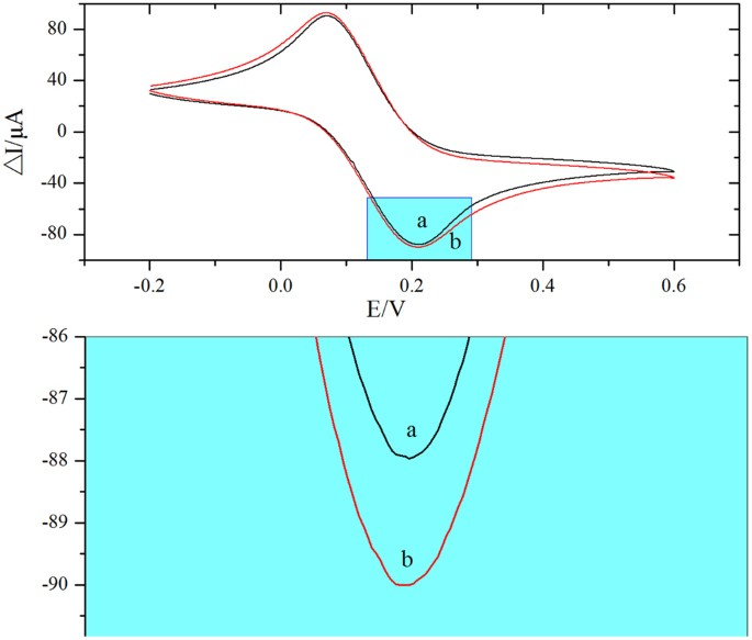 Ratiometric electrochemical aptasensor based on ferrocene