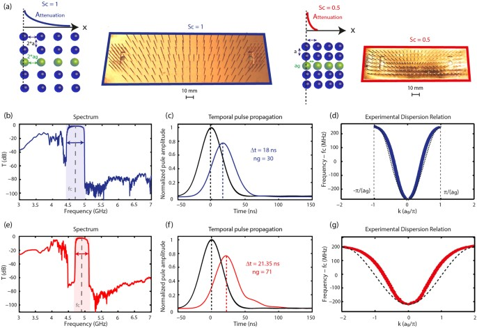 Slow waves in locally resonant metamaterials line defect