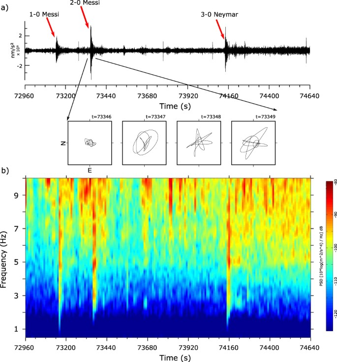 Urban Seismology: on the origin of earth vibrations within a