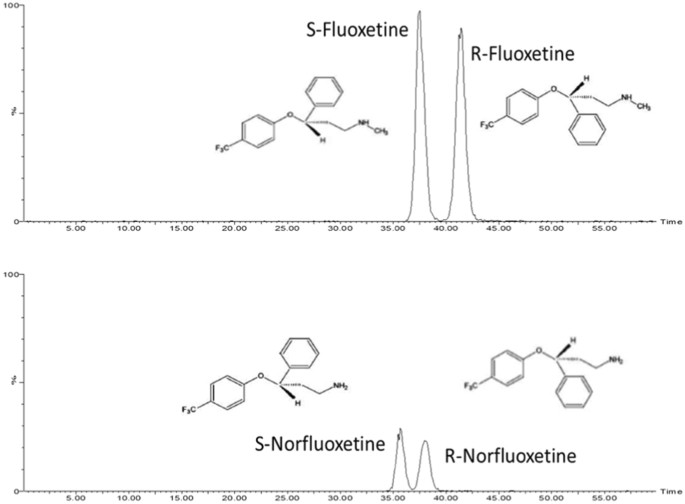 Enantioselective transformation of fluoxetine in water and