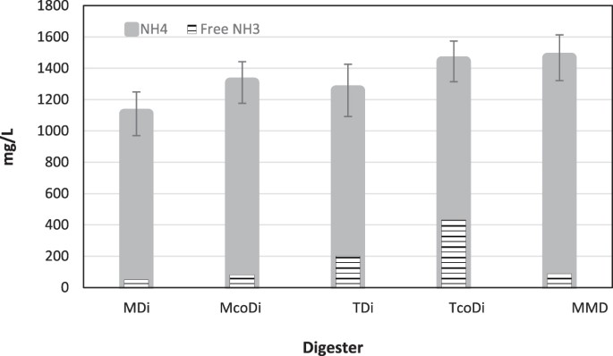 Biogas production from food waste via co-digestion and
