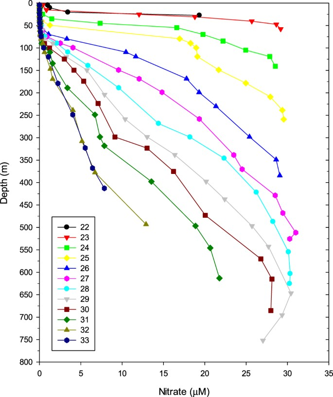 An estimate of diapycnal nutrient fluxes to the euphotic
