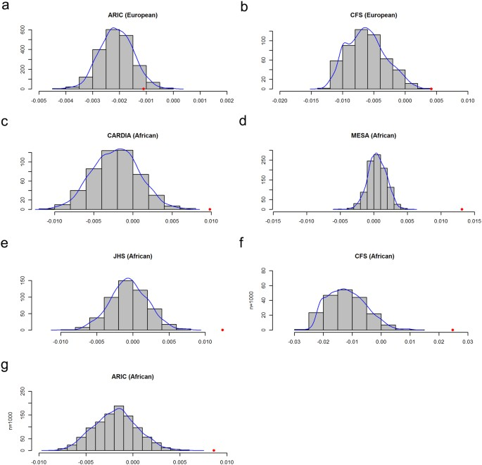 Height associated variants demonstrate assortative mating in human