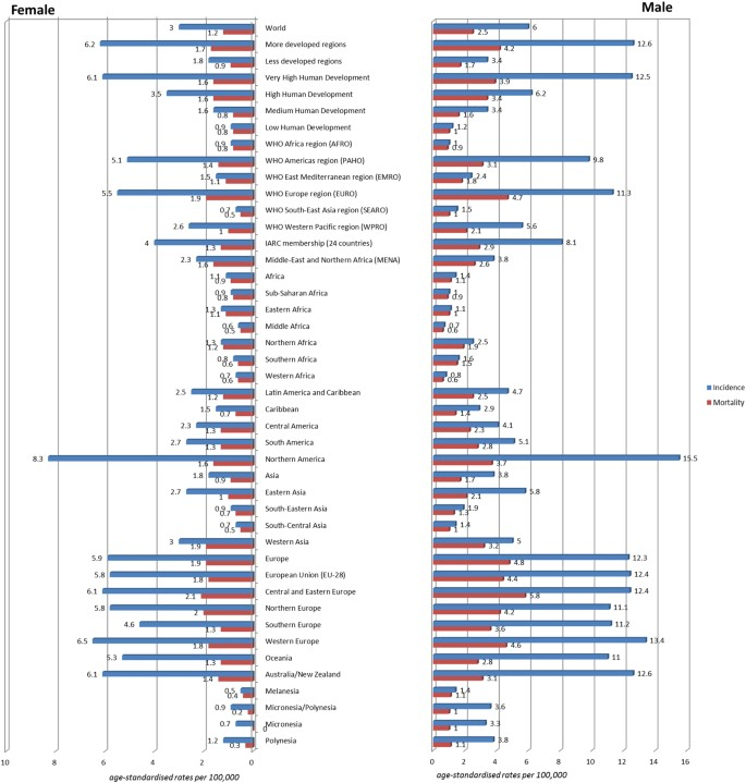 Incidence And Mortality Of Kidney Cancer Temporal Patterns And Global Trends In 39 Countries Scientific Reports