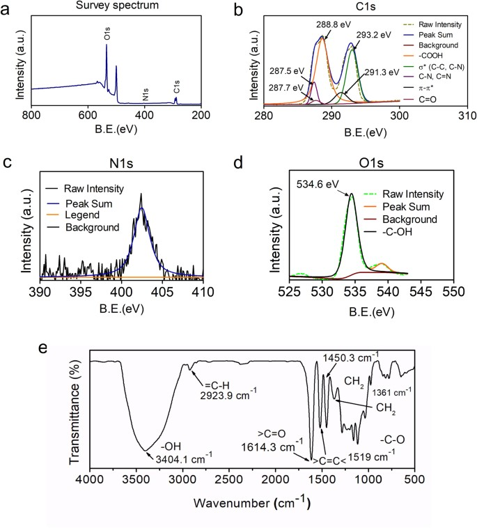 Graphene Quantum Dots for Cell Proliferation, Nucleus Imaging, and