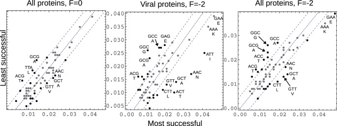 Computational design of fully overlapping coding schemes for protein
