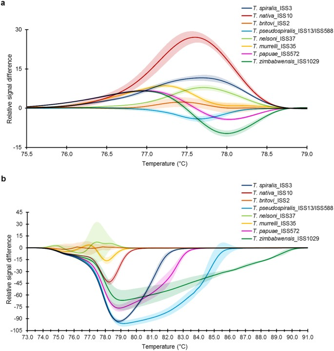 Fast and Reliable Differentiation of Eight Trichinella