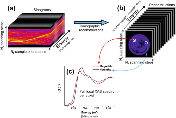2D/3D Microanalysis by Energy Dispersive X-ray Absorption
