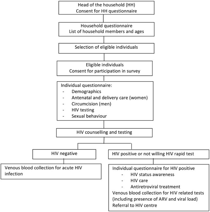 Higher risk sexual behaviour is associated with unawareness of HIV