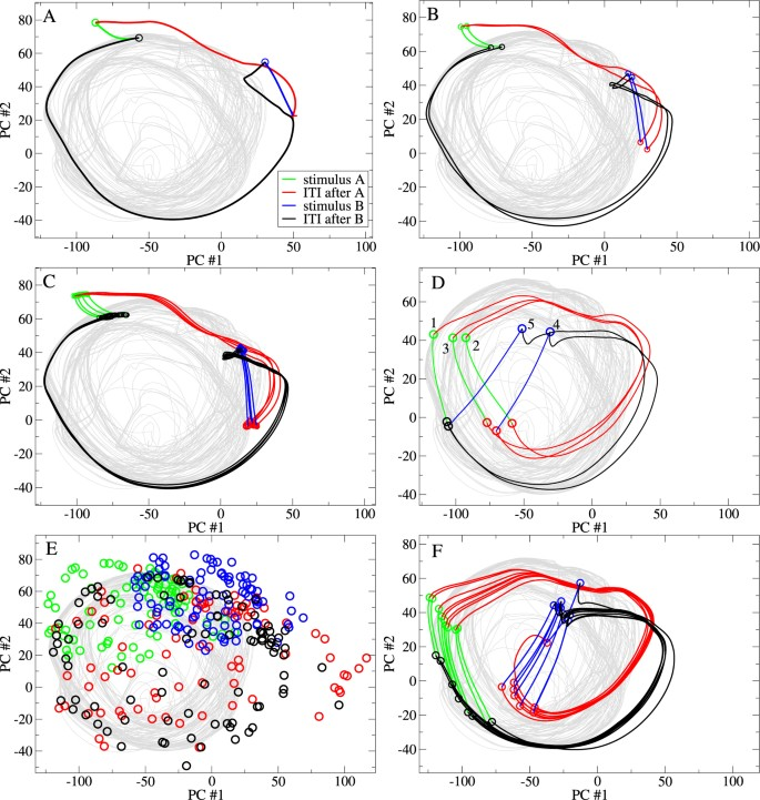 Sensory Stream Adaptation in Chaotic Networks | Scientific Reports