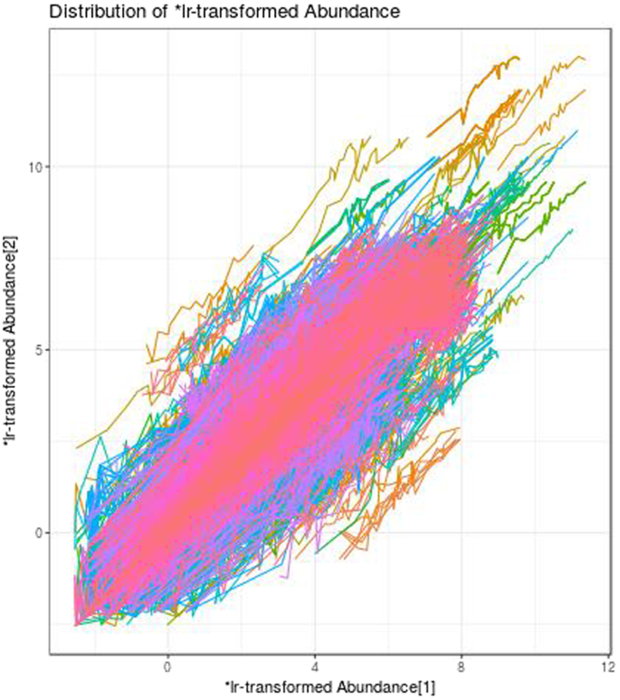 propr: An R-package for Identifying Proportionally Abundant Features