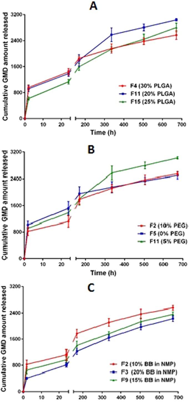 A PLGA-reinforced PEG in situ gel formulation for improved