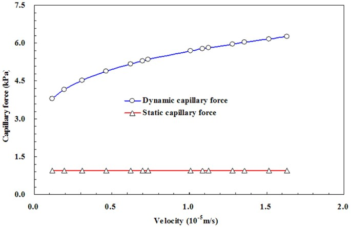 A novel method for calculating the dynamic capillary force