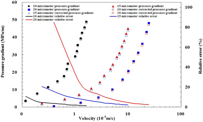the corrected experimental pressure using dynamic capillary force