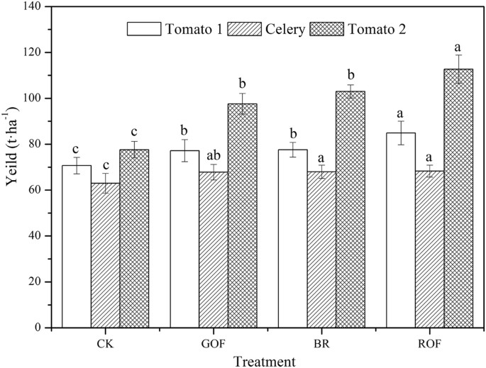 Effect of different organic fertilizers application on growth and