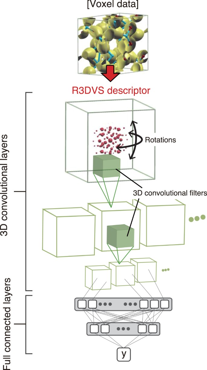 A Universal 3D Voxel Descriptor for Solid-State Material