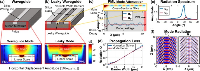 Acoustic Waveguide Eigenmode Solver Based on a Staggered