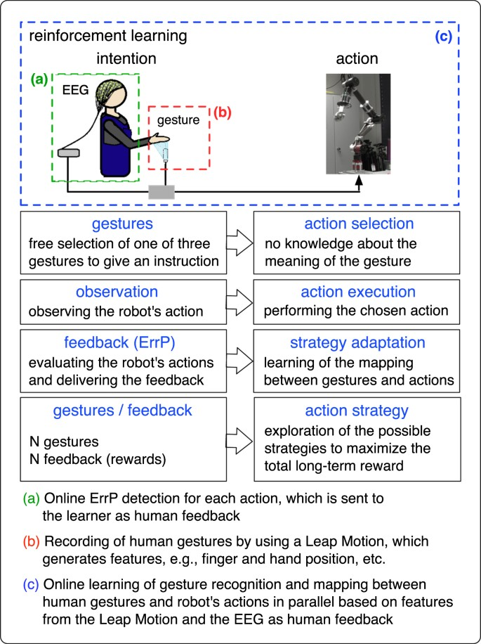 Intrinsic Interactive Reinforcement Learning Using Error