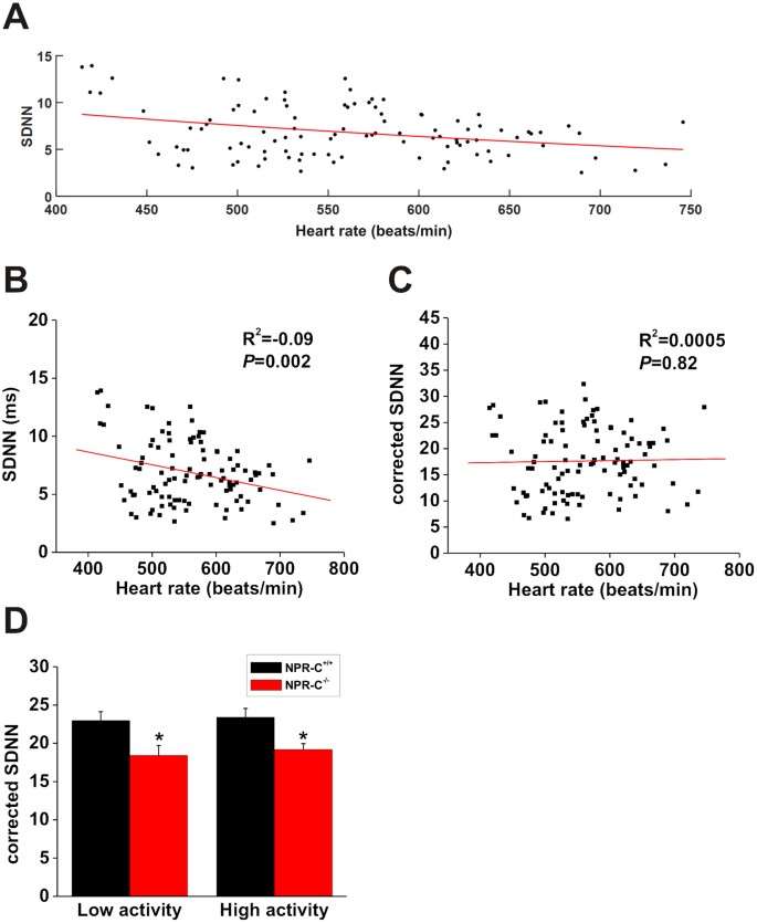 Altered heart rate regulation by the autonomic nervous