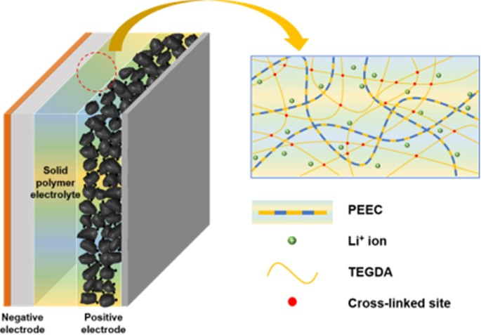 Room-Temperature Performance of Poly(Ethylene Ether