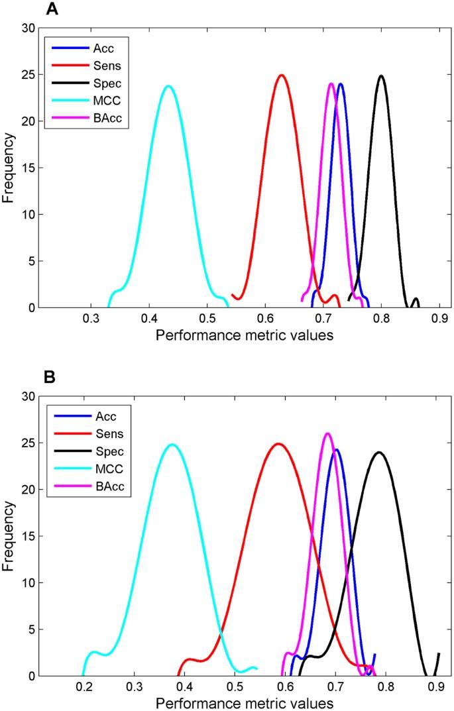 Development of Decision Forest Models for Prediction of Drug-Induced