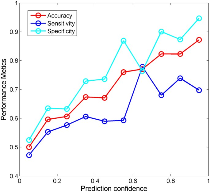 Development of Decision Forest Models for Prediction of Drug