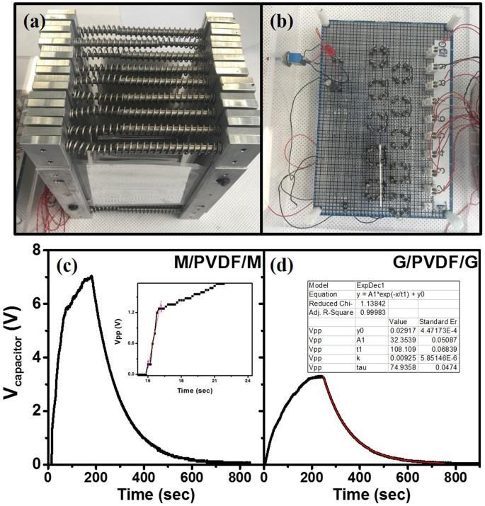 Energy harvesting efficiency of piezoelectric polymer film with