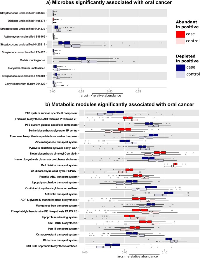 Alterations in oral bacterial communities are associated
