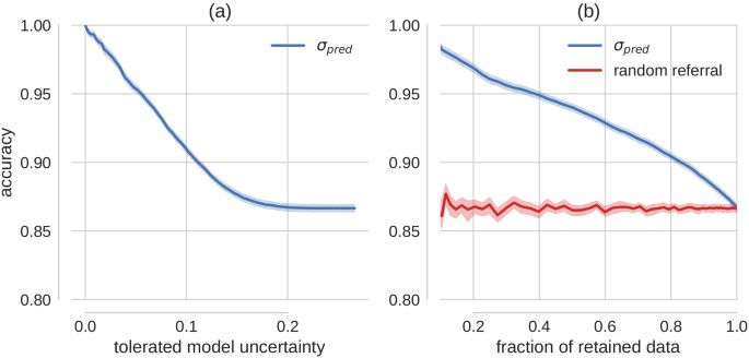 Leveraging uncertainty information from deep neural networks for