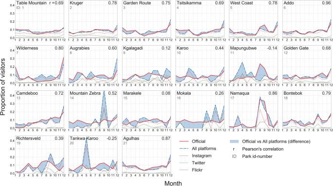 Instagram, Flickr, or Twitter: Assessing the usability of social