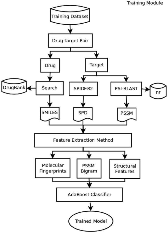 iDTI-ESBoost: Identification of Drug Target Interaction Using