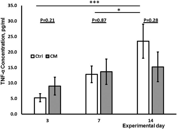Mesenchymal Stem Cell-Conditioned Medium Reduces Disease